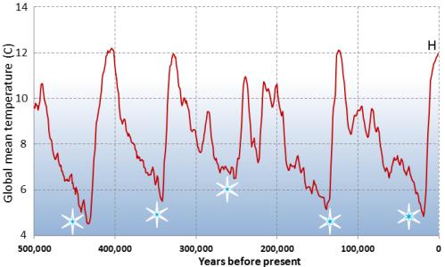 glacials-and-interglacials-
